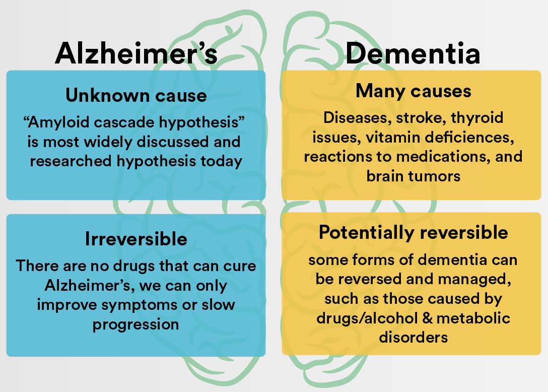 home treatment for Alzheimer's and Senile Dementia