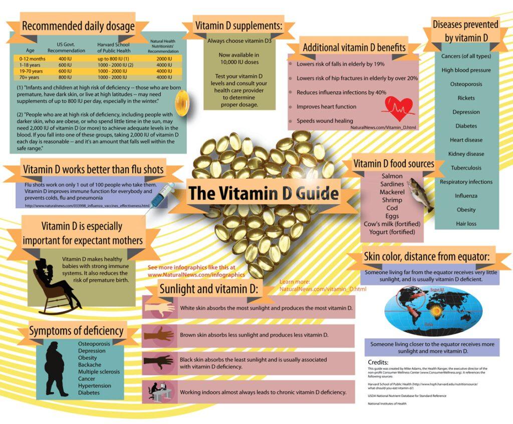 Vitamin D deficiency mental health