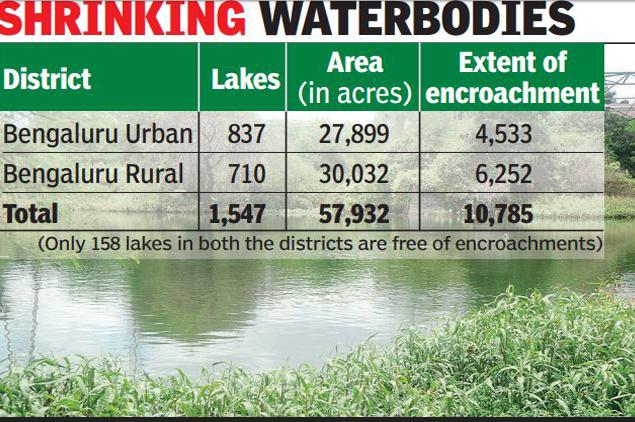 Bangalore lost lakes
