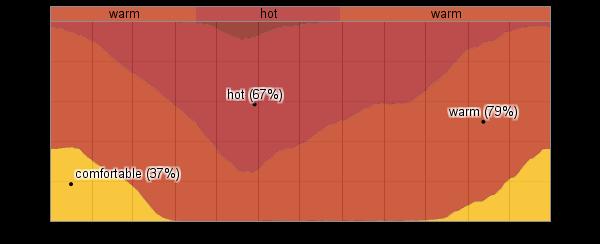 bangalore getting hotter