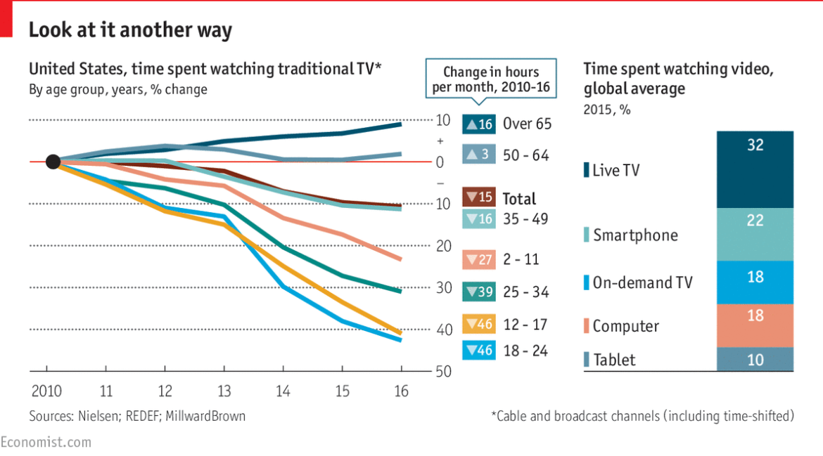 While Many Are Choosing Online Entertainment Platforms Over Television, Is It The End Of TV Cable Era?
