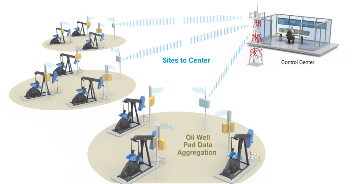 What Are Digital Oilfields and What is Their Purpose